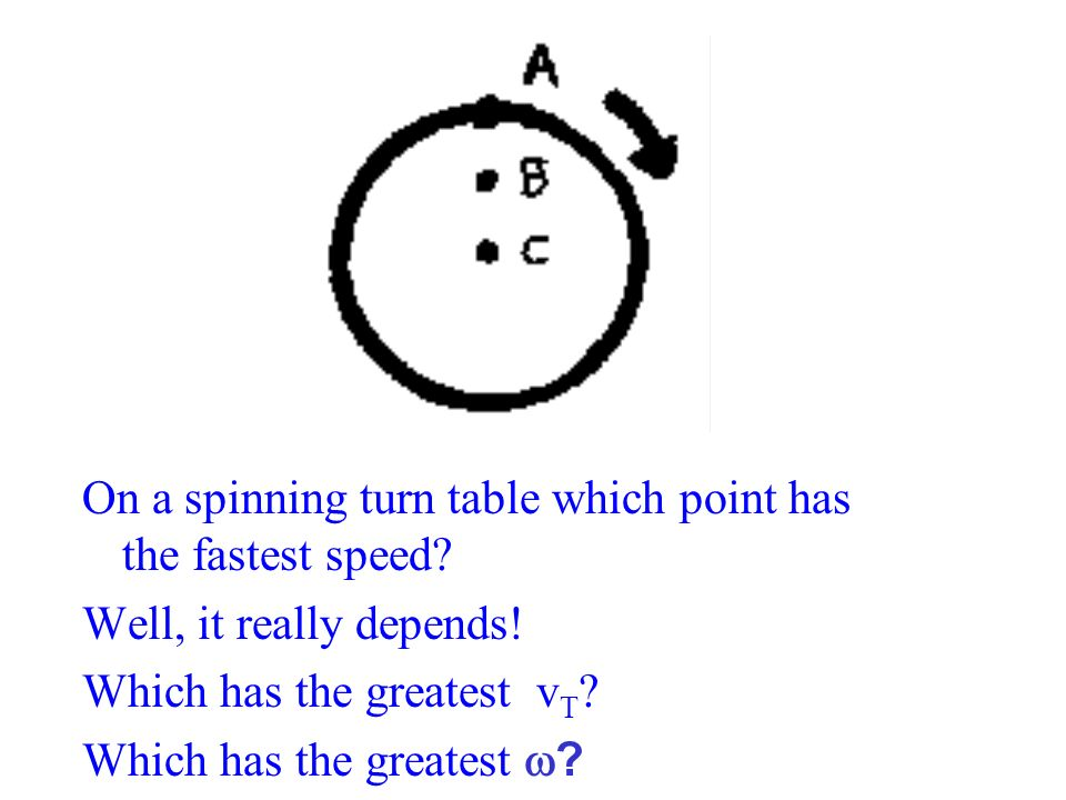 On a spinning turn table which point has the fastest speed