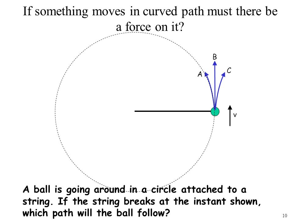 If something moves in curved path must there be a force on it