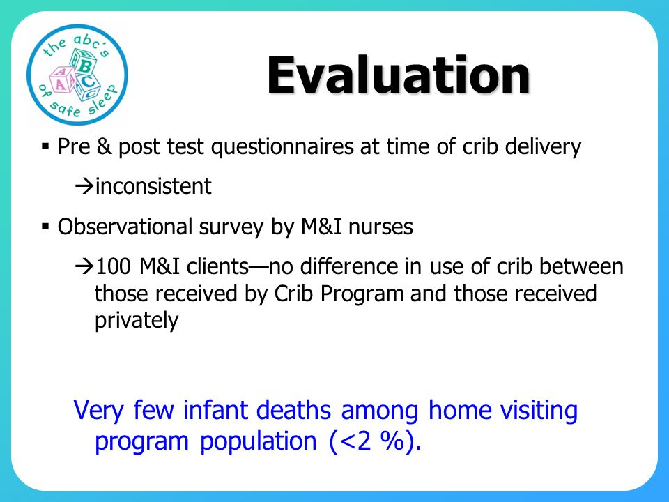 Evaluation Pre & post test questionnaires at time of crib delivery. inconsistent. Observational survey by M&I nurses.