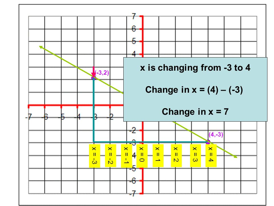 x is changing from -3 to 4 Change in x = (4) – (-3) Change in x = 7