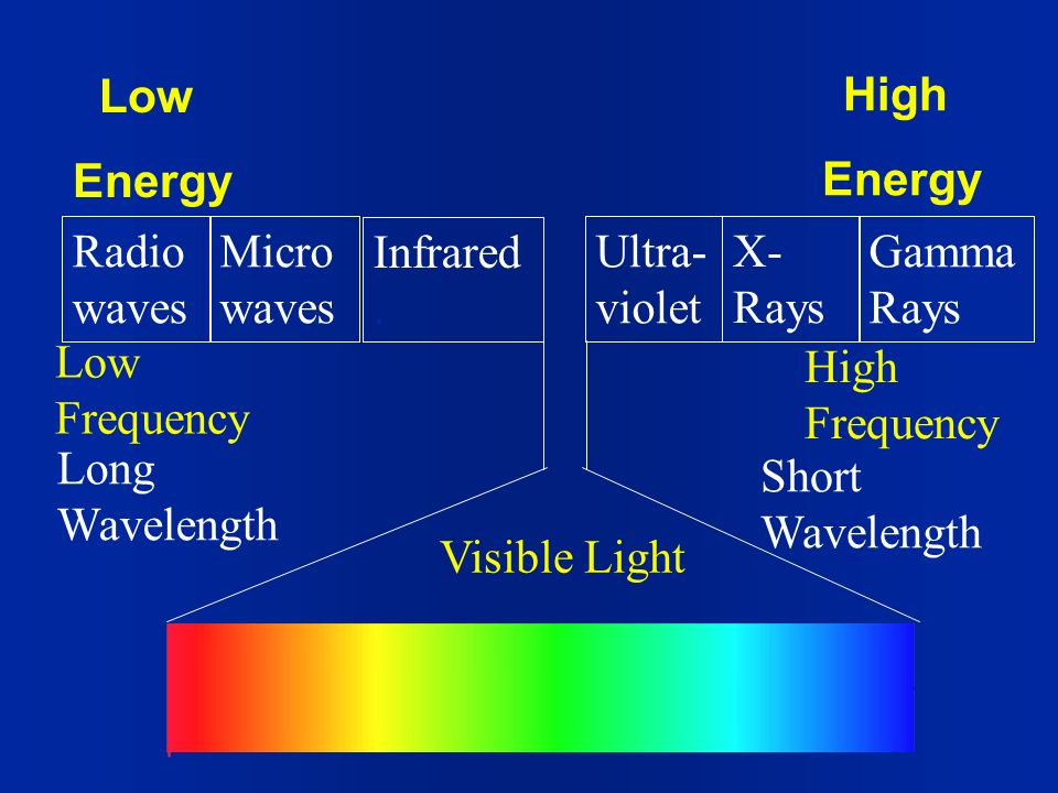 Low Energy. High. Energy. Radiowaves. Microwaves. Infrared . Ultra-violet. X-Rays. GammaRays.