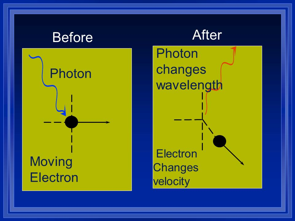 After Before Photon changes wavelength Photon Moving Electron
