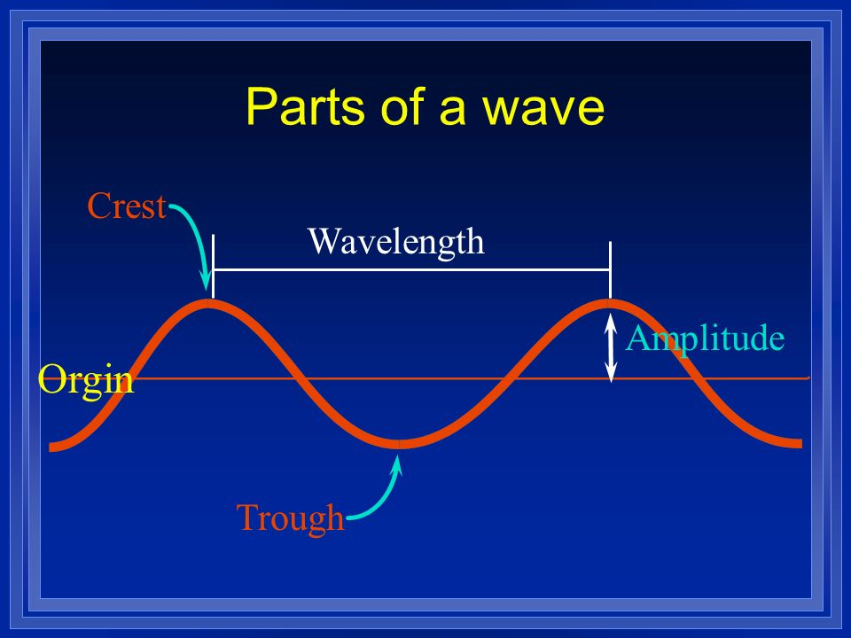 Parts of a wave Crest Wavelength Amplitude Orgin Trough