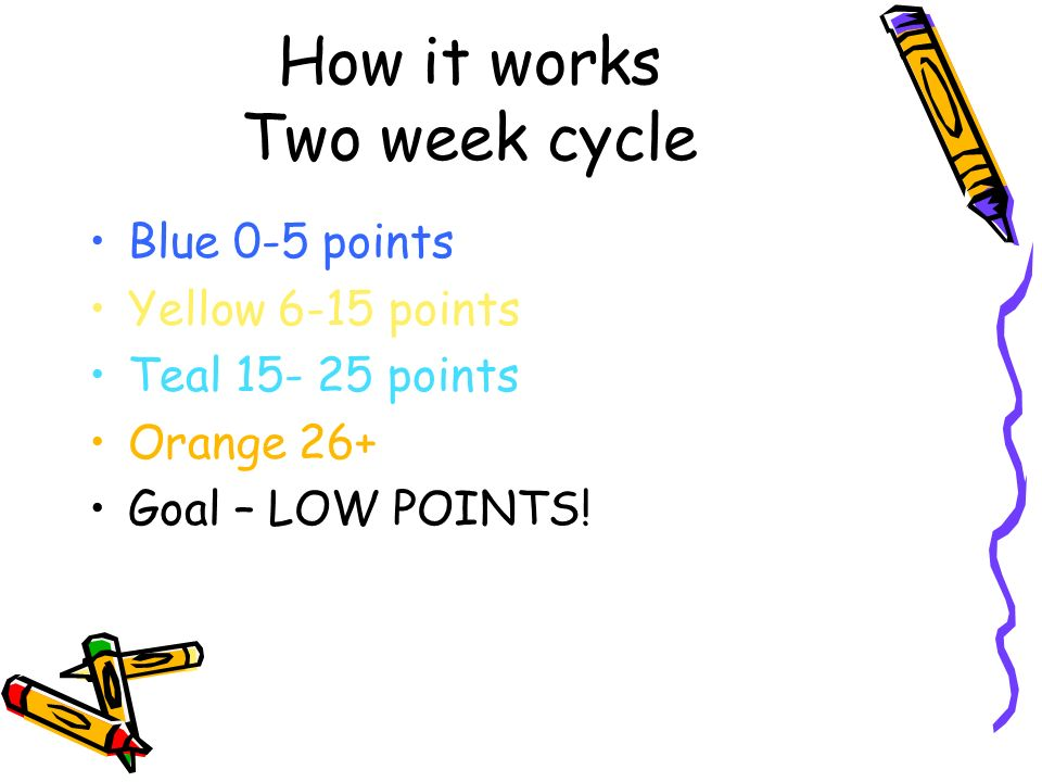 How it works Two week cycle