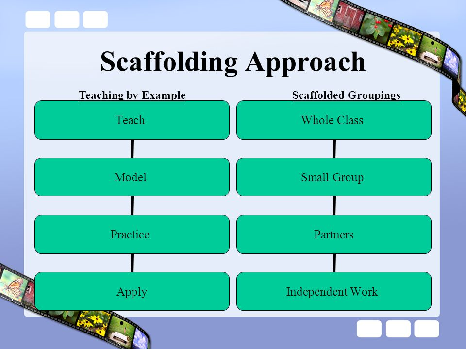 Scaffolding Approach Teaching by Example Scaffolded Groupings