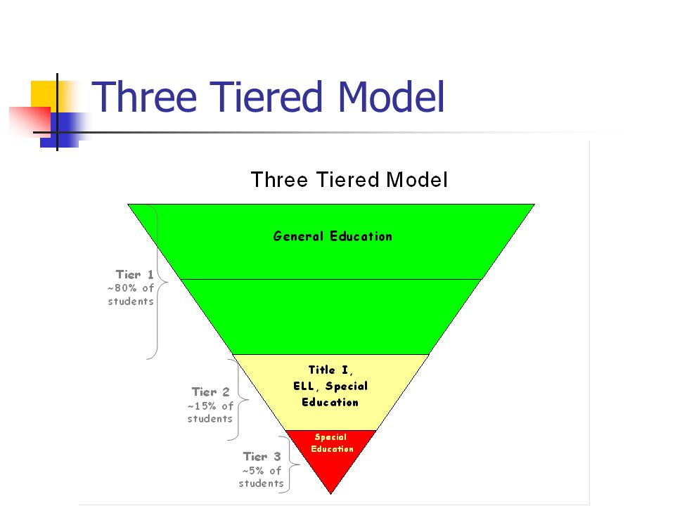 Three Tiered Model Tier one is primary instruction – grade level material taught to all students.