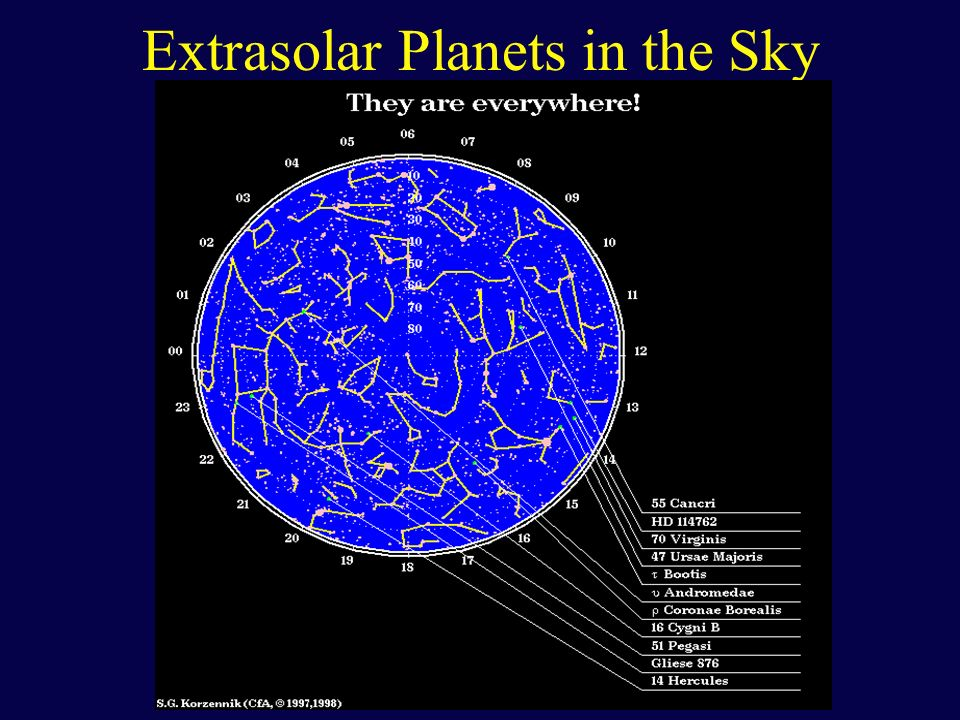 Extrasolar Planets in the Sky