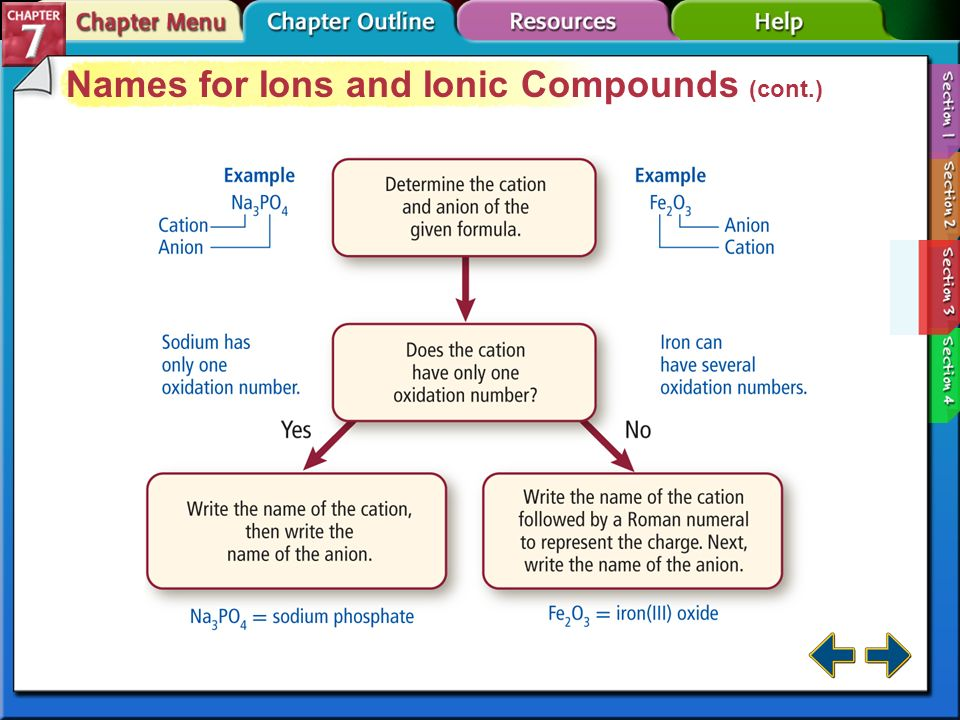 Names for Ions and Ionic Compounds (cont.)