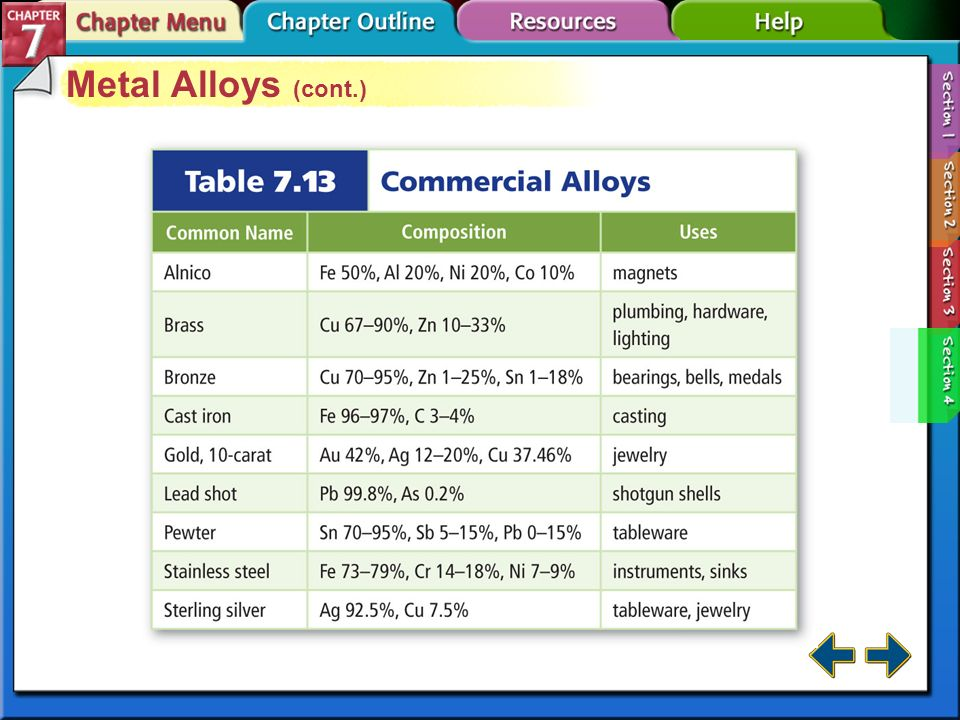 Metal Alloys (cont.) Section 7-4