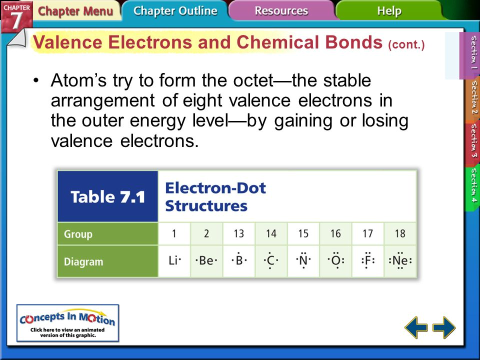 Valence Electrons and Chemical Bonds (cont.)