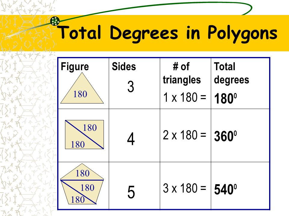 Total Degrees in Polygons