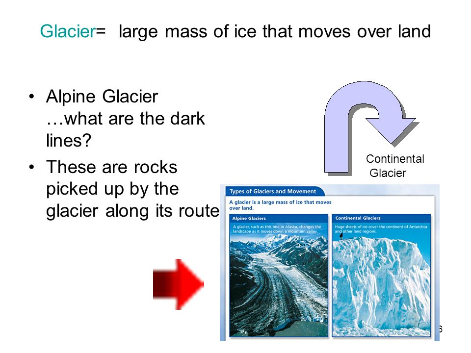 Glacier= large mass of ice that moves over land