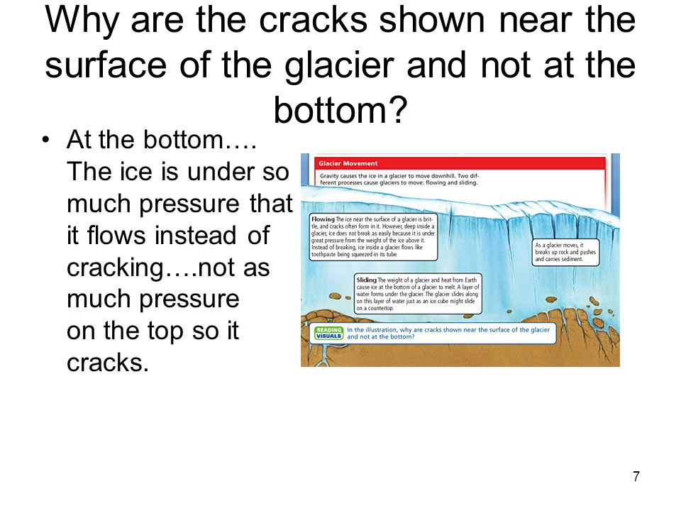 Why are the cracks shown near the surface of the glacier and not at the bottom