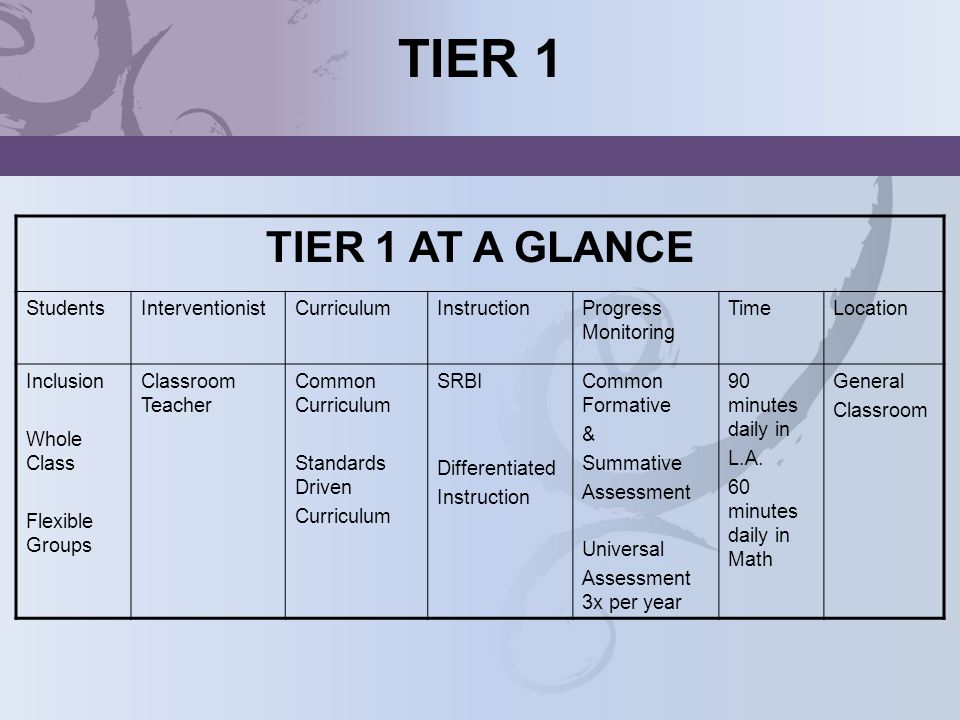 TIER 1 TIER 1 AT A GLANCE Students Interventionist Curriculum
