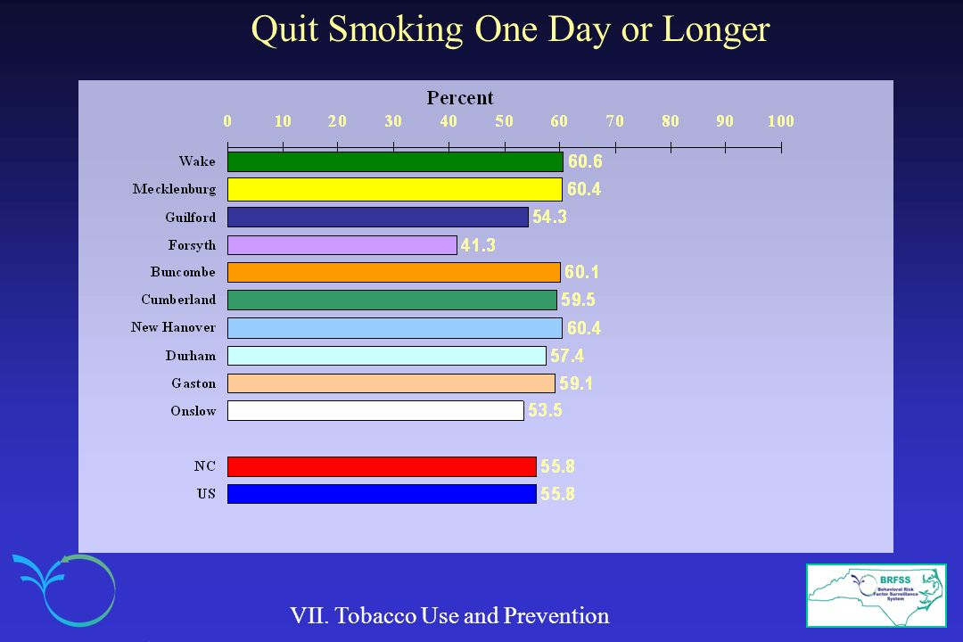 Quit Smoking One Day or Longer