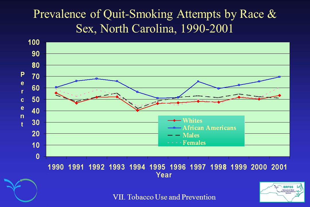 Prevalence of Quit-Smoking Attempts by Race & Sex, North Carolina, 1990-2001
