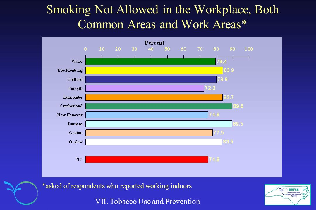 Smoking Not Allowed in the Workplace, Both Common Areas and Work Areas*