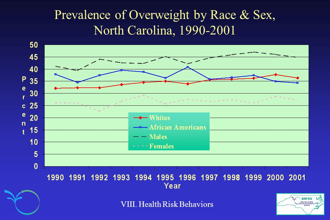 Prevalence of Overweight by Race & Sex, North Carolina, 1990-2001