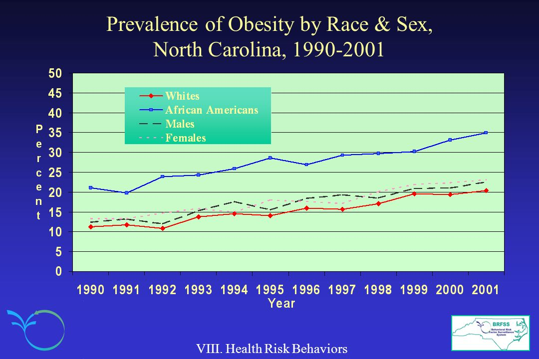 Prevalence of Obesity by Race & Sex, North Carolina, 1990-2001