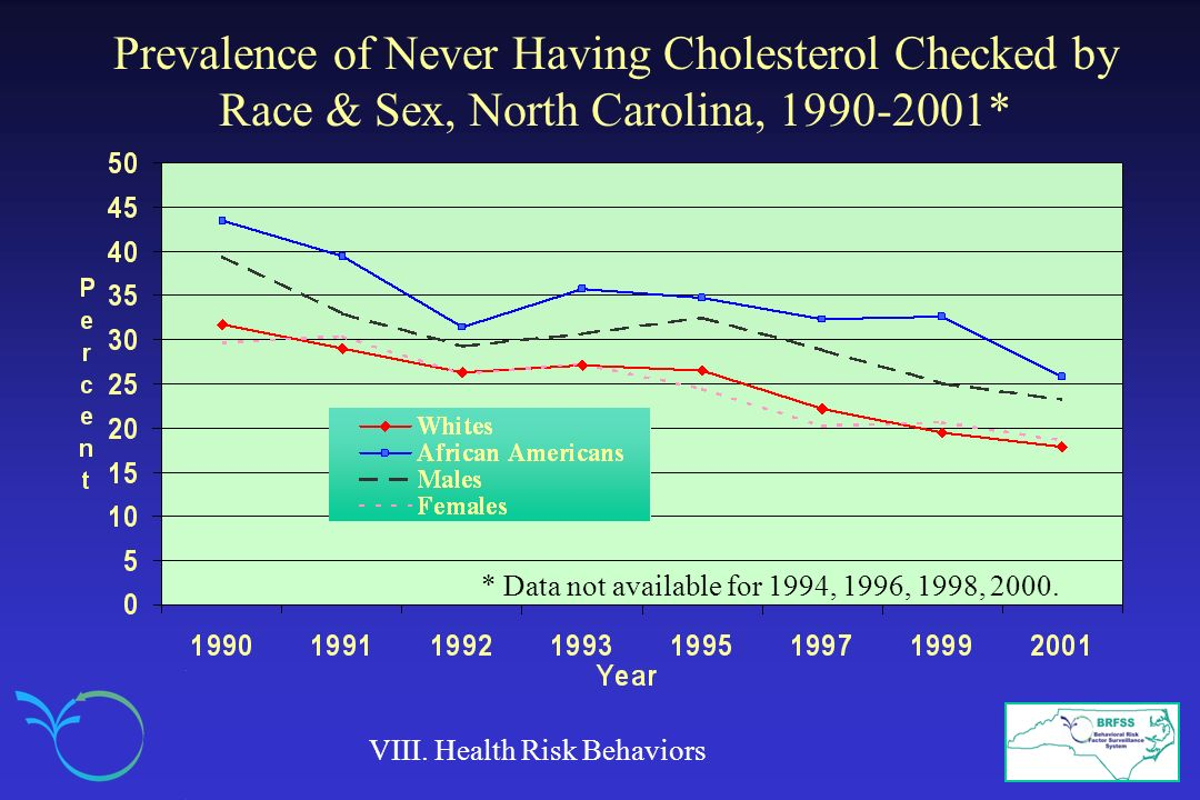 Prevalence of Never Having Cholesterol Checked by Race & Sex, North Carolina, 1990-2001*