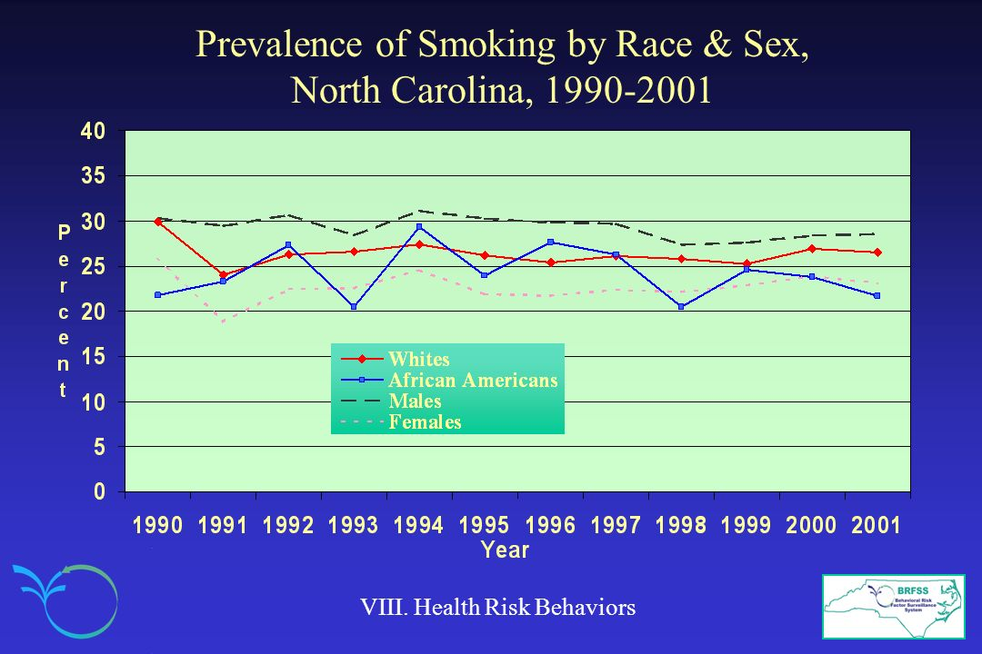 Prevalence of Smoking by Race & Sex, North Carolina, 1990-2001