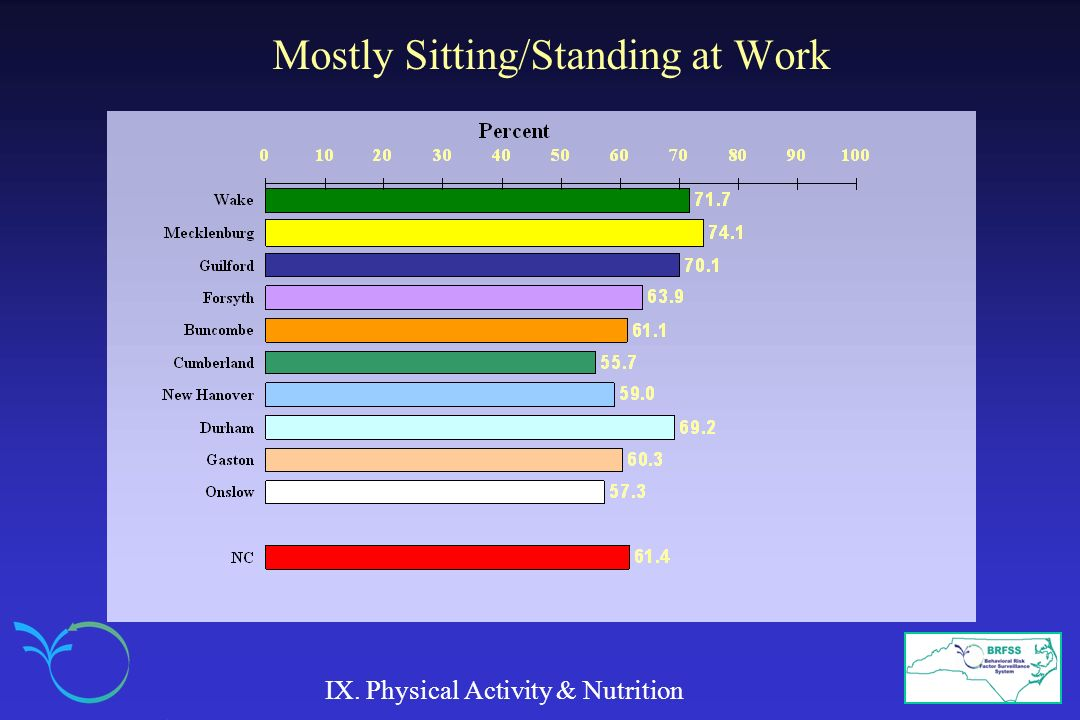 Mostly Sitting/Standing at Work