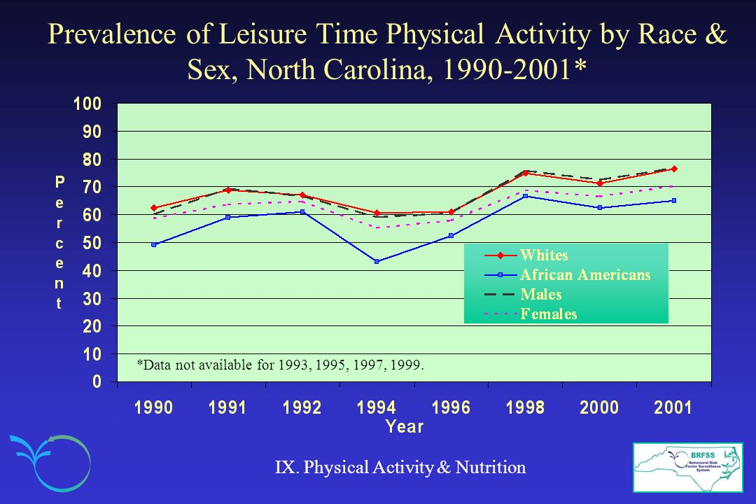 Prevalence of Leisure Time Physical Activity by Race & Sex, North Carolina, 1990-2001*