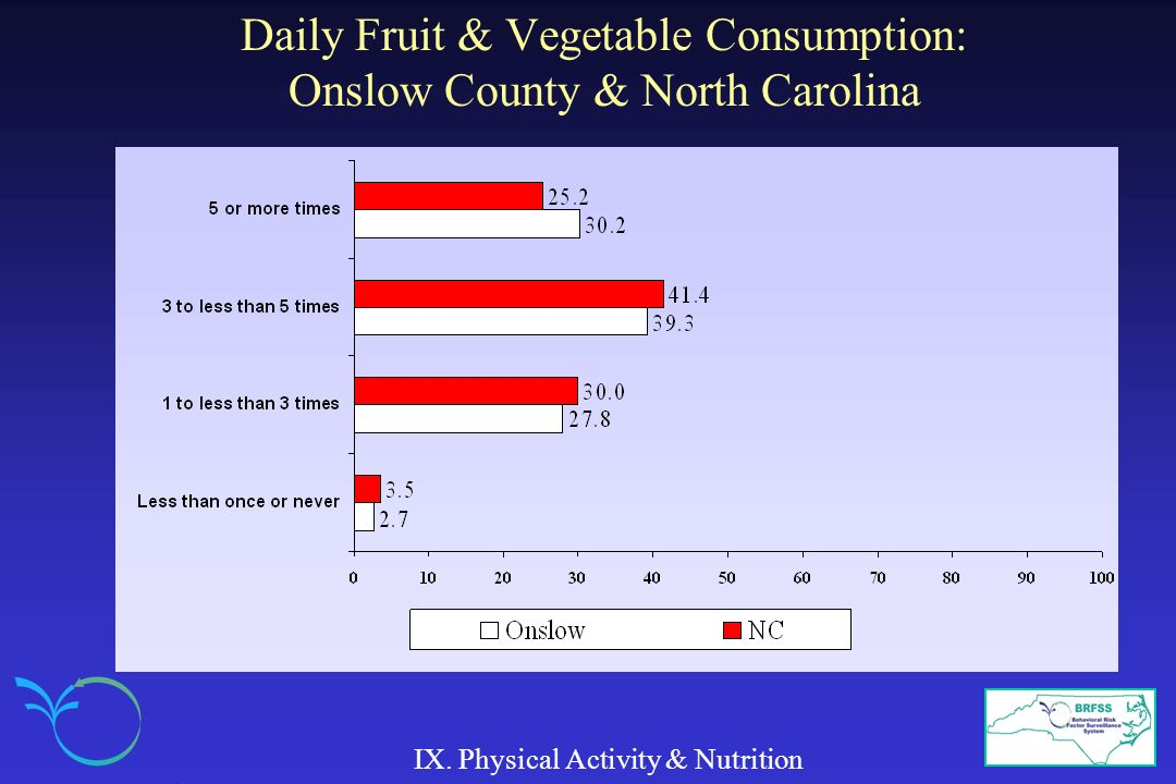 Daily Fruit & Vegetable Consumption: Onslow County & North Carolina