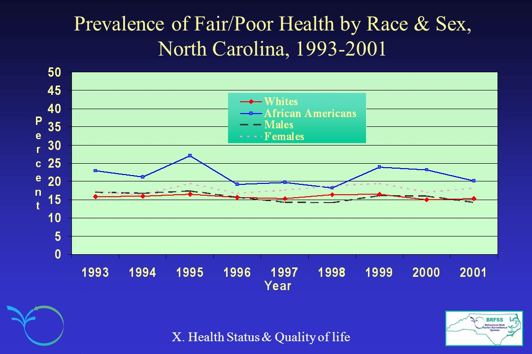 Prevalence of Fair/Poor Health by Race & Sex, North Carolina, 1993-2001