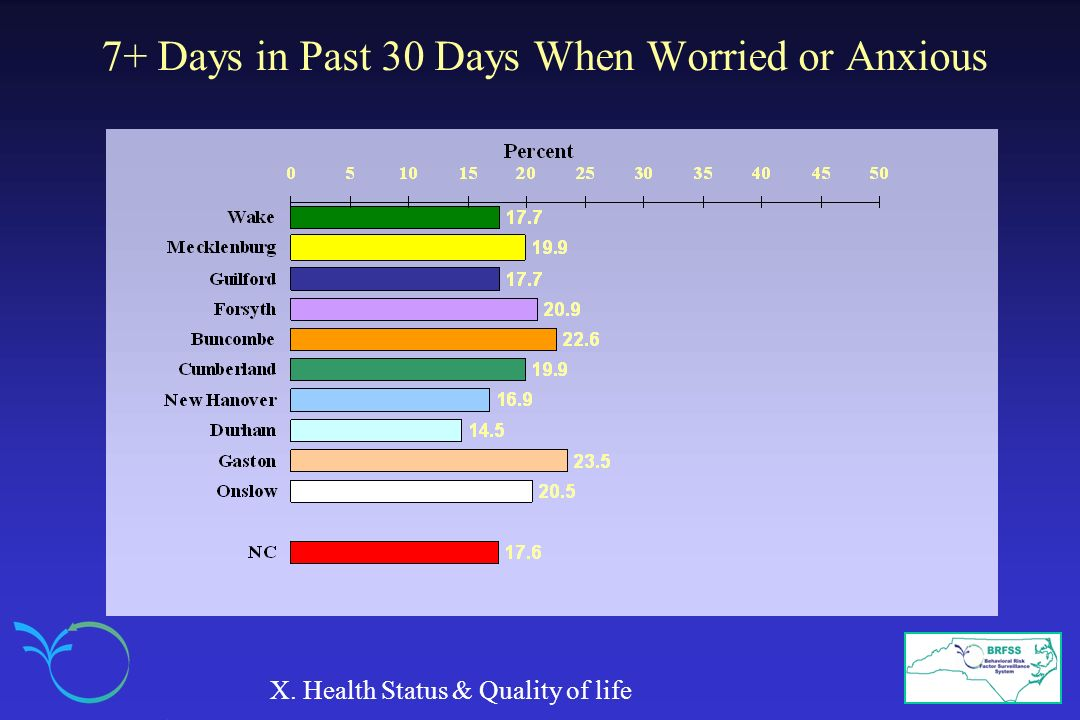 7+ Days in Past 30 Days When Worried or Anxious