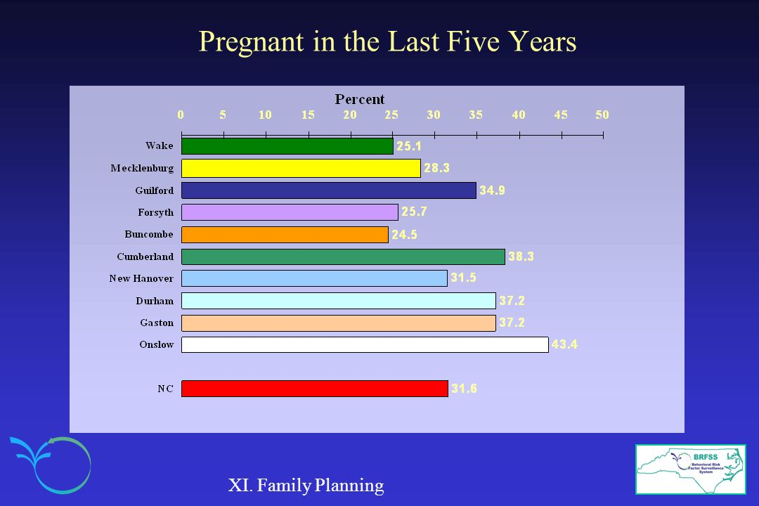 Pregnant in the Last Five Years