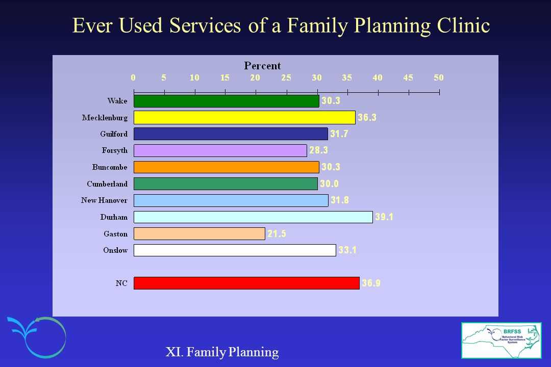 Ever Used Services of a Family Planning Clinic