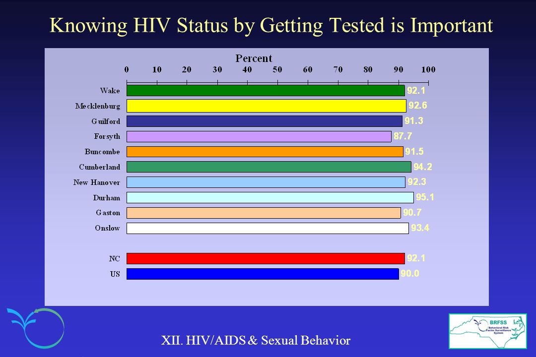 Knowing HIV Status by Getting Tested is Important