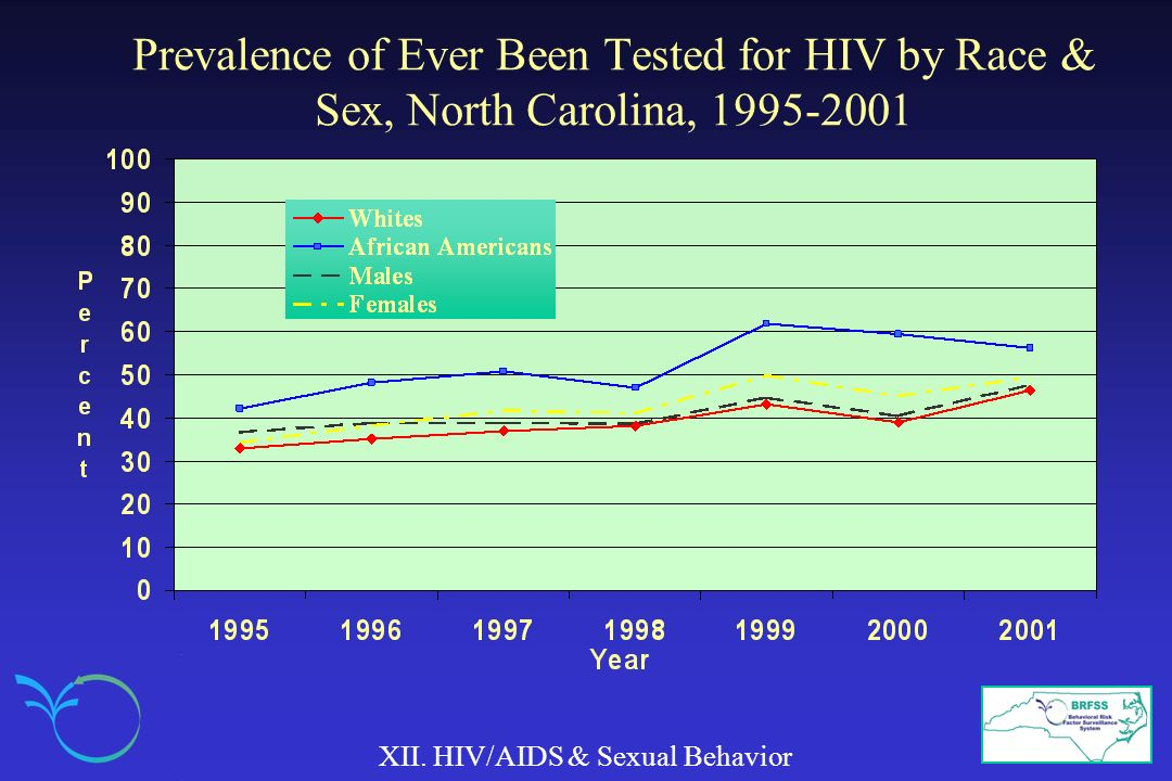 Prevalence of Ever Been Tested for HIV by Race & Sex, North Carolina, 1995-2001