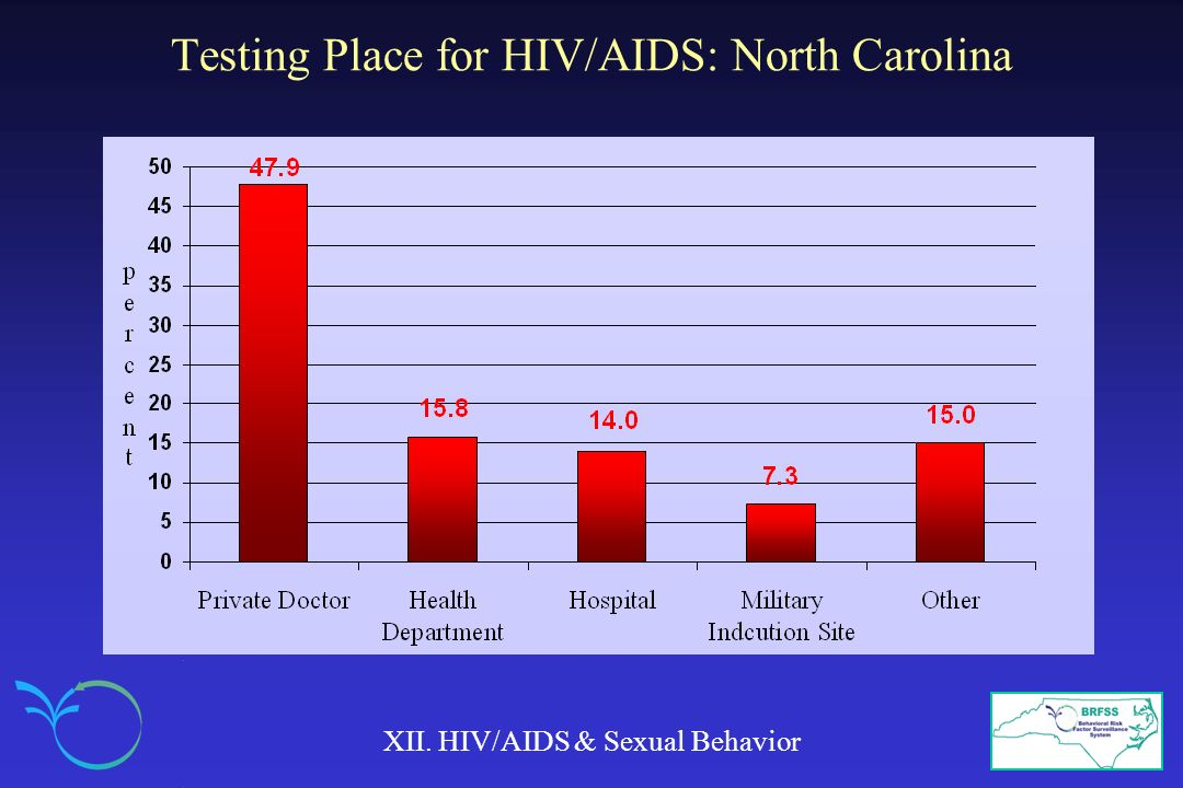 Testing Place for HIV/AIDS: North Carolina