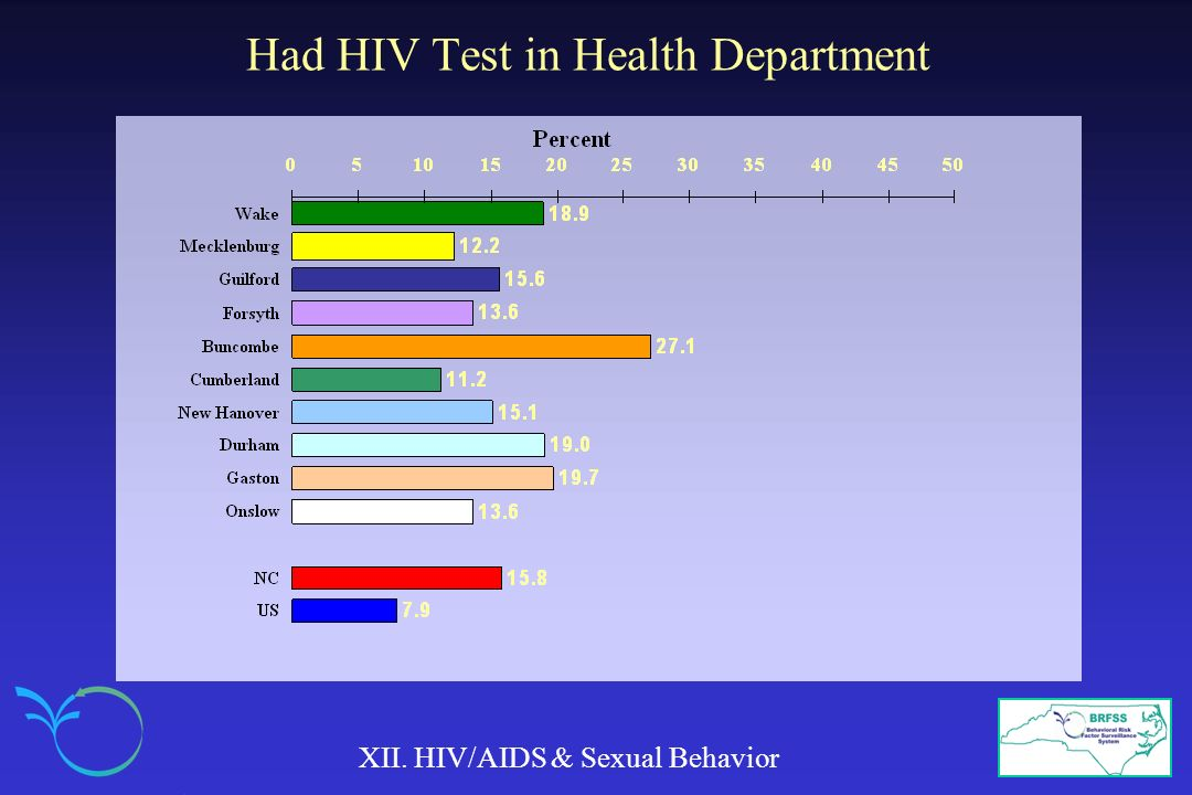 Had HIV Test in Health Department