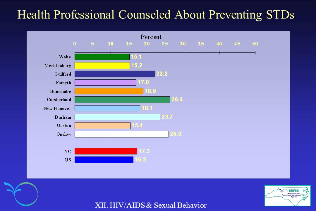 Health Professional Counseled About Preventing STDs