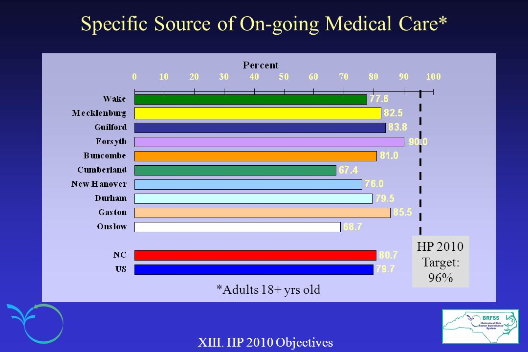 Specific Source of On-going Medical Care*