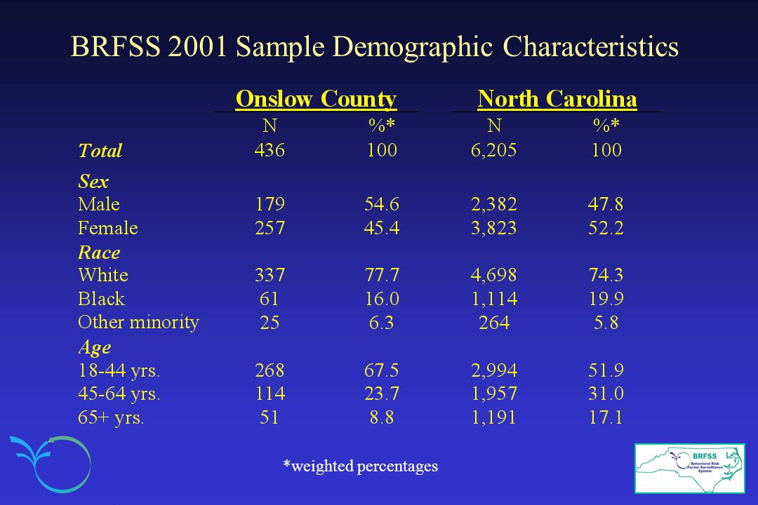 BRFSS 2001 Sample Demographic Characteristics