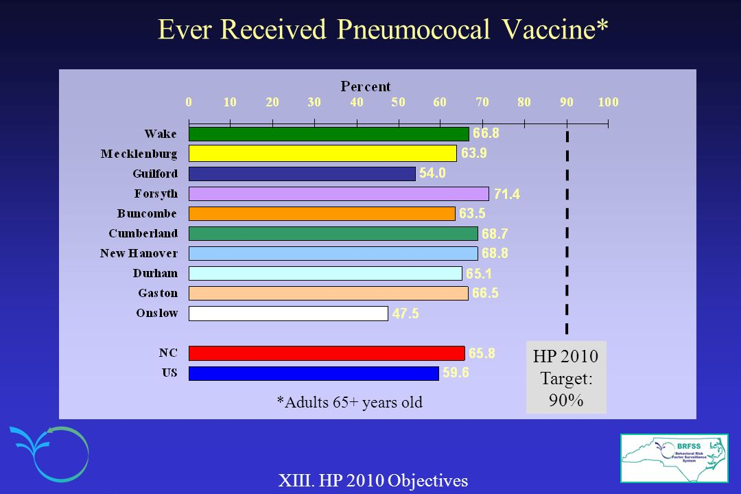 Ever Received Pneumococal Vaccine*