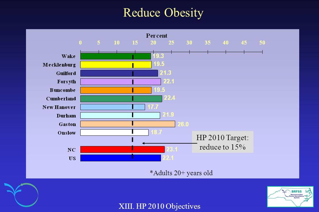 Reduce Obesity HP 2010 Target: reduce to 15% XIII. HP 2010 Objectives