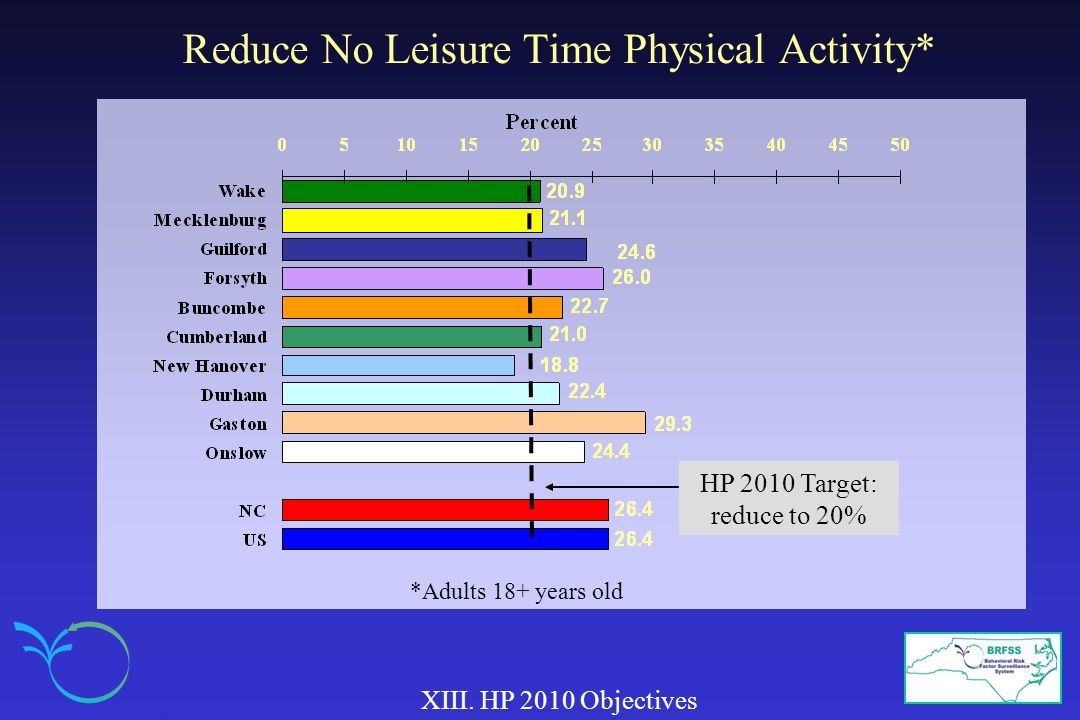 Reduce No Leisure Time Physical Activity*