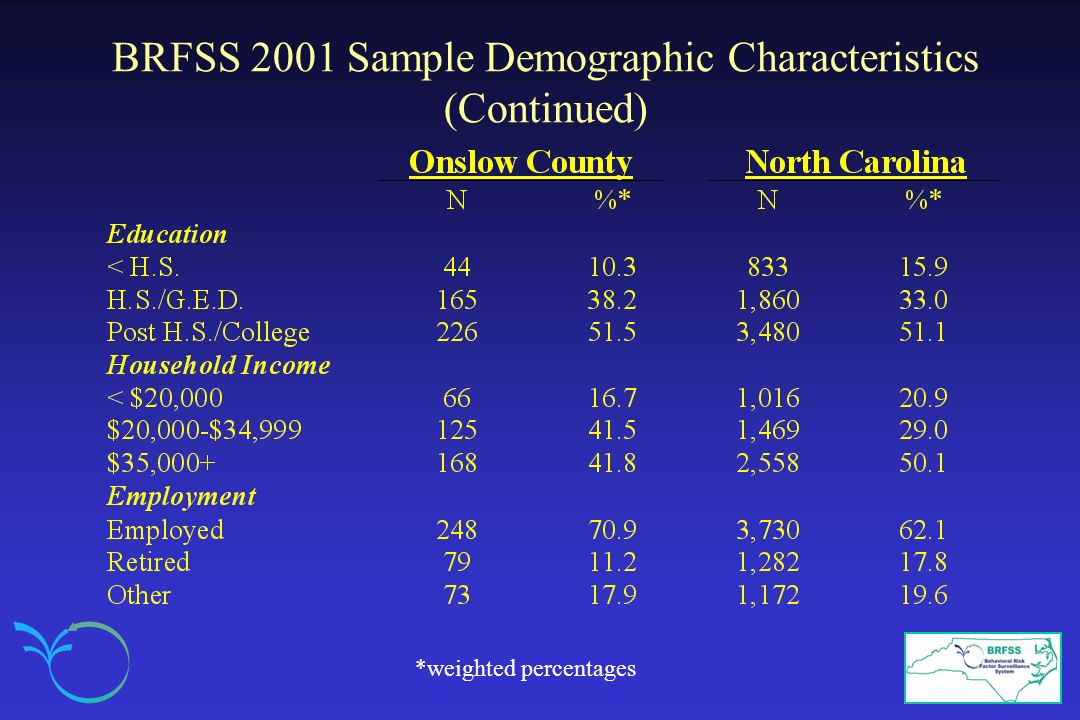 BRFSS 2001 Sample Demographic Characteristics (Continued)