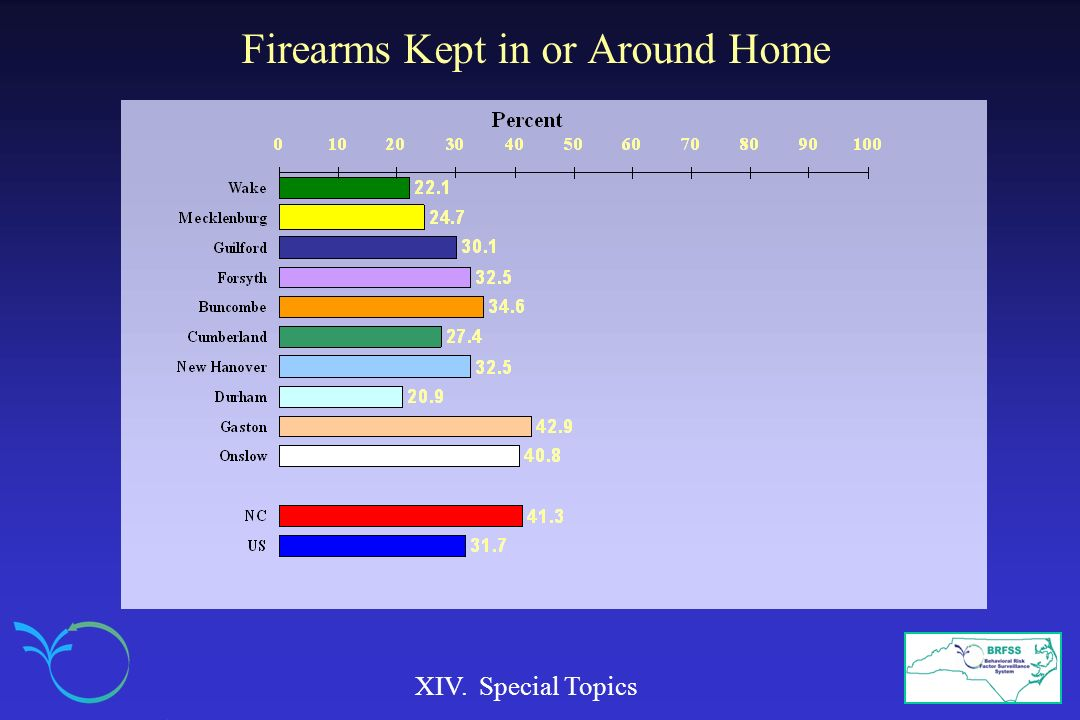 Firearms Kept in or Around Home
