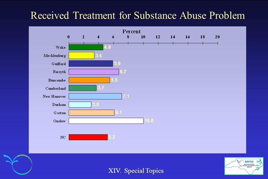 Received Treatment for Substance Abuse Problem