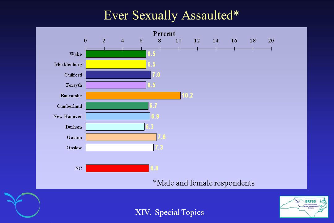 Ever Sexually Assaulted*