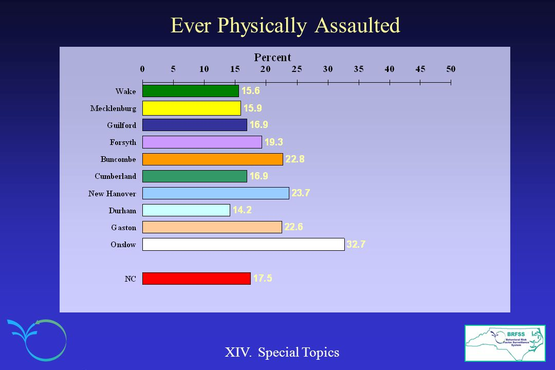 Ever Physically Assaulted