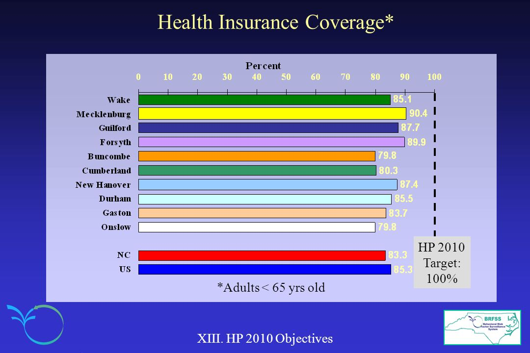 Health Insurance Coverage*