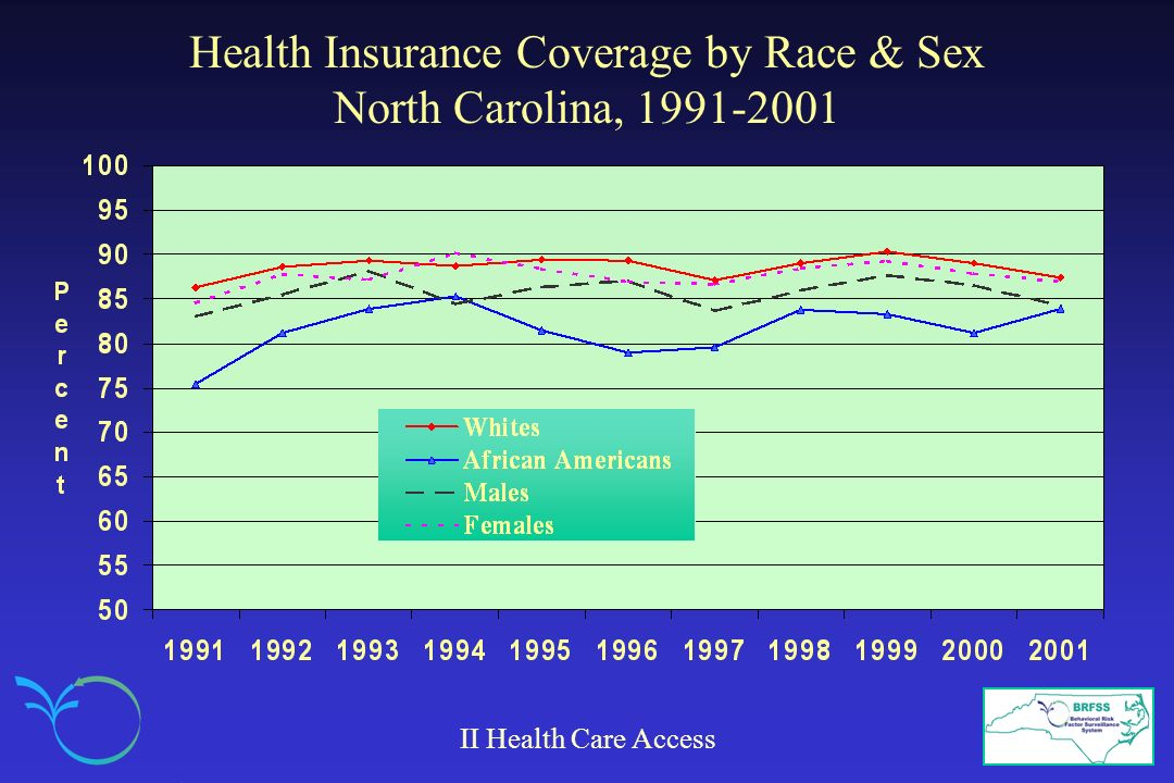 Health Insurance Coverage by Race & Sex North Carolina, 1991-2001
