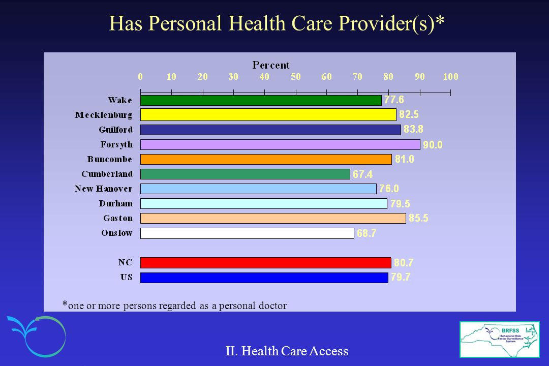 Has Personal Health Care Provider(s)*